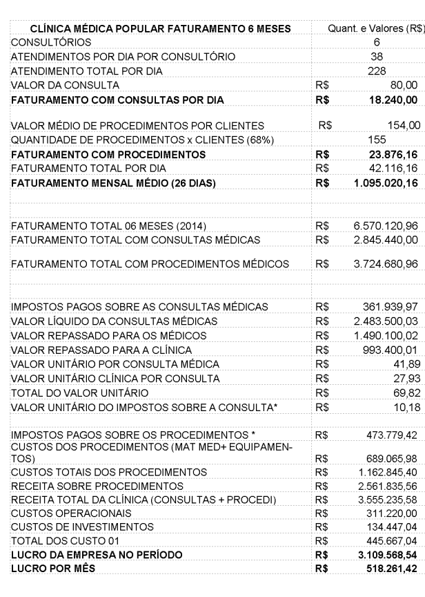 CLINICA MEDICA POPULAR VOLUME FATURAMENTO